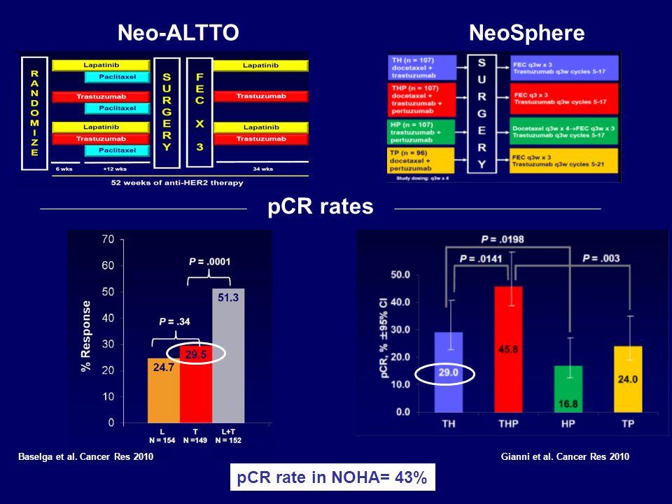 NeoSphere Chang et al. Gianni et al. Cancer Res 2010 Chang et al. ASCO 2011