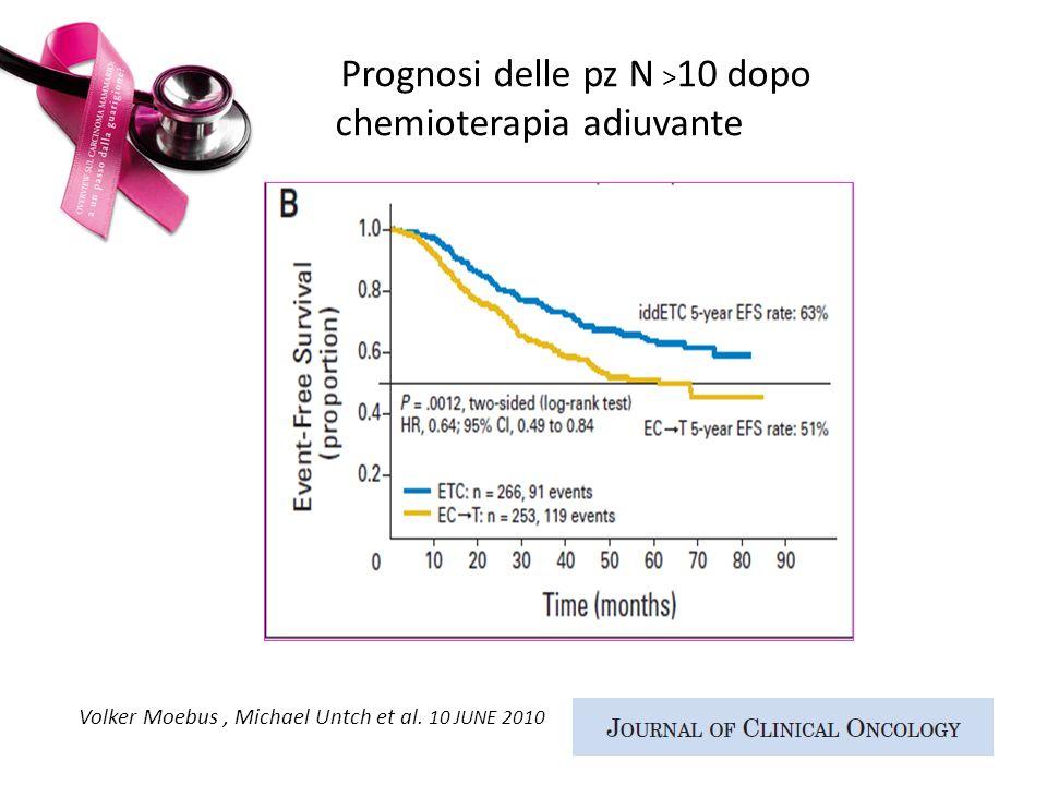 Prognosi delle pz N > 10 dopo chemioterapia adiuvante Volker Moebus, Michael Untch et al. 10 JUNE 2010