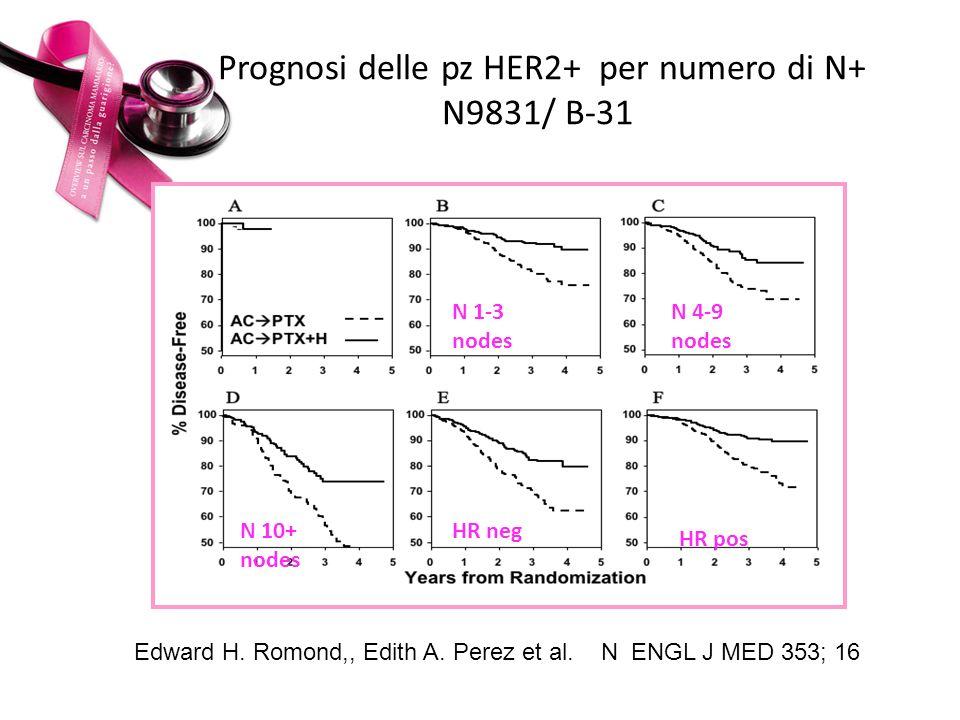 Prognosi delle pz HER2+ per numero di N+ N9831/ B-31 Edward H. Romond,, Edith A. Perez et al. N ENGL J MED 353; 16 N 10+ nodes HR neg HR pos N 1-3 nod