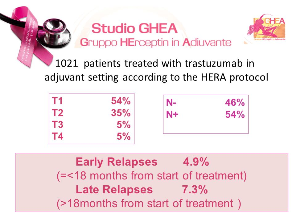 1021 patients treated with trastuzumab in adjuvant setting according to the HERA protocol T154% T235% T3 5% T4 5% N-46% N+54% Early Relapses 4.9% (=<18 months from start of treatment) Late Relapses 7.3% (>18months from start of treatment )