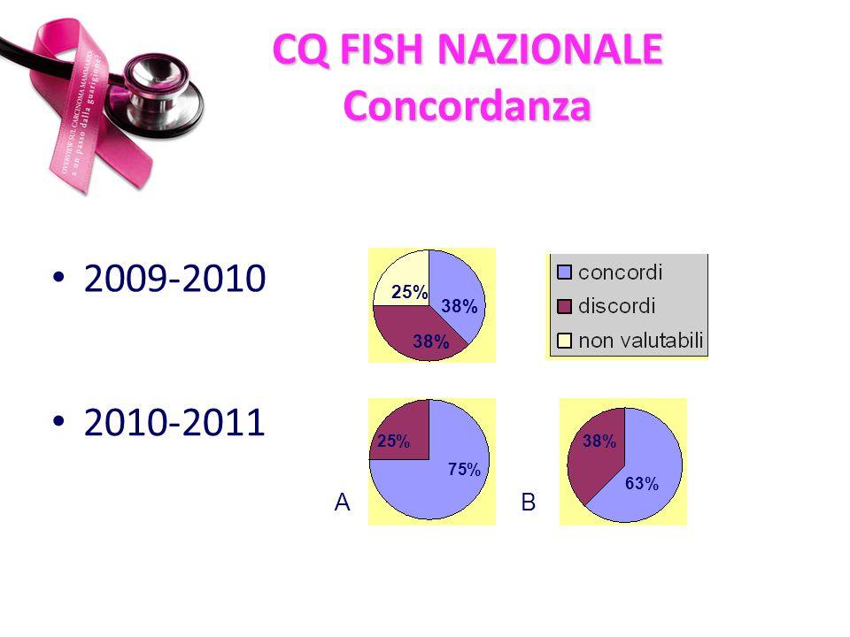 CQ FISH NAZIONALE Concordanza 2009-2010 38% 25% 2010-2011 75% 25% 63% 38% AB