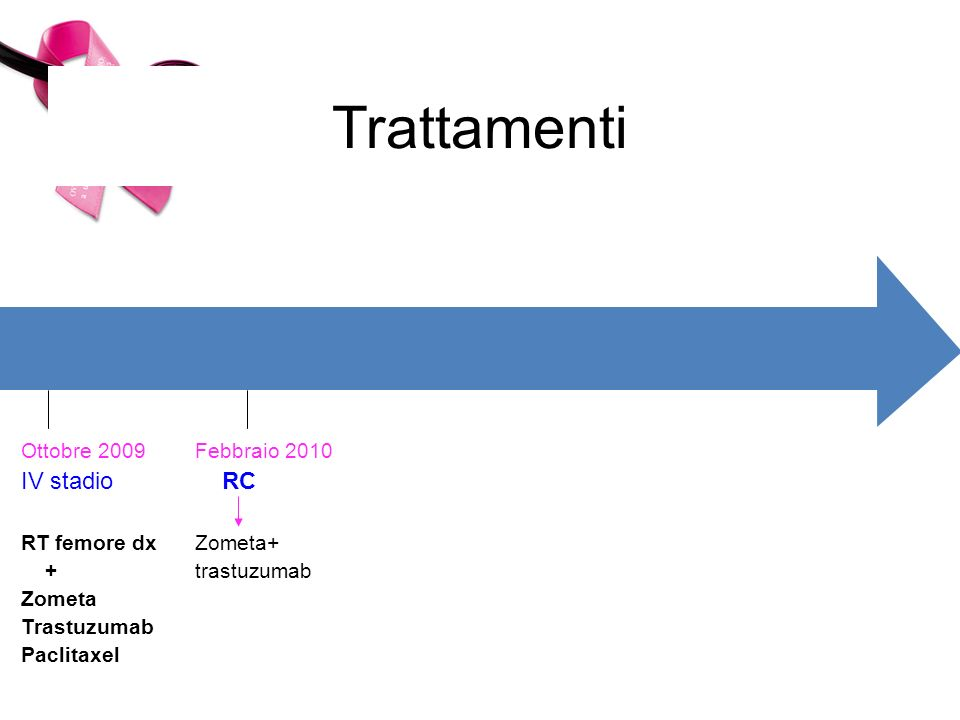 Trattamenti Ottobre 2009 IV stadio RT femore dx + Zometa Trastuzumab Paclitaxel Febbraio 2010 RC Zometa+ trastuzumab Nov 2010 PD SNC LN Osso
