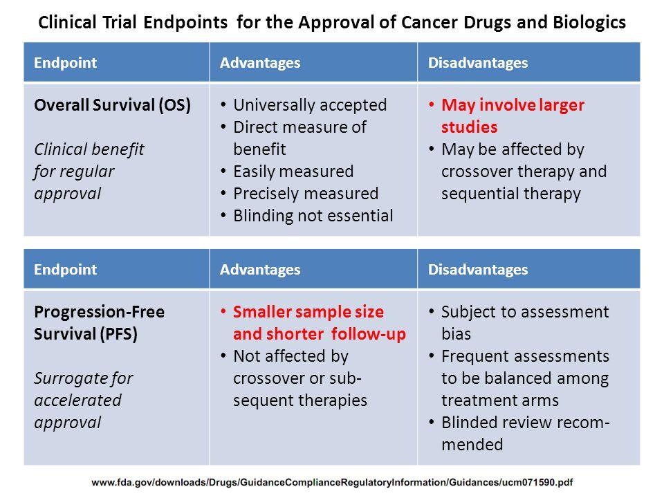 FDA approval overview. Discussion: P. Cortazar