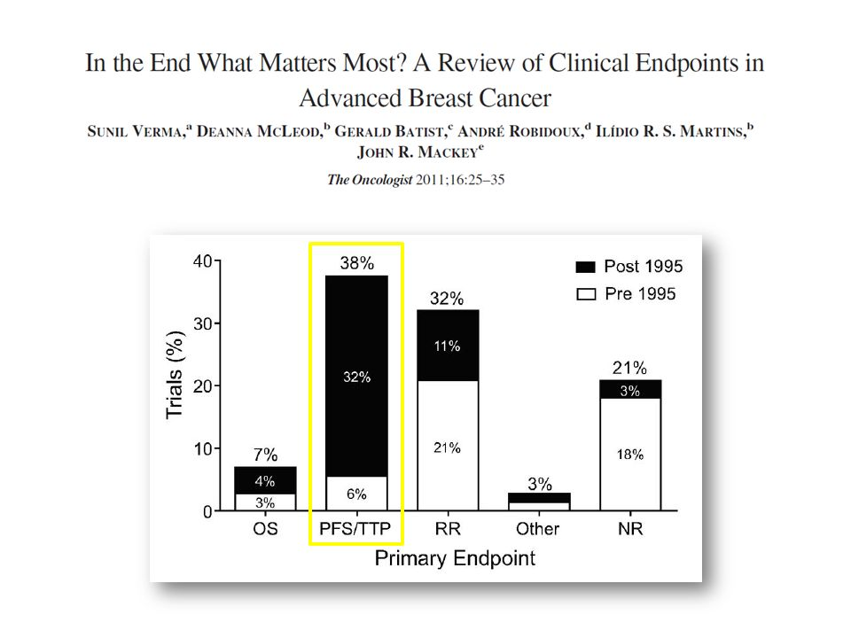 EndpointAdvantagesDisadvantages Progression-Free Survival (PFS) Surrogate for accelerated approval Smaller sample size and shorter follow-up Not affected by crossover or sub- sequent therapies Subject to assessment bias Frequent assessments to be balanced among treatment arms Blinded review recom- mended EndpointAdvantagesDisadvantages Overall Survival (OS) Clinical benefit for regular approval Universally accepted Direct measure of benefit Easily measured Precisely measured Blinding not essential May involve larger studies May be affected by crossover therapy and sequential therapy Clinical Trial Endpoints for the Approval of Cancer Drugs and Biologics