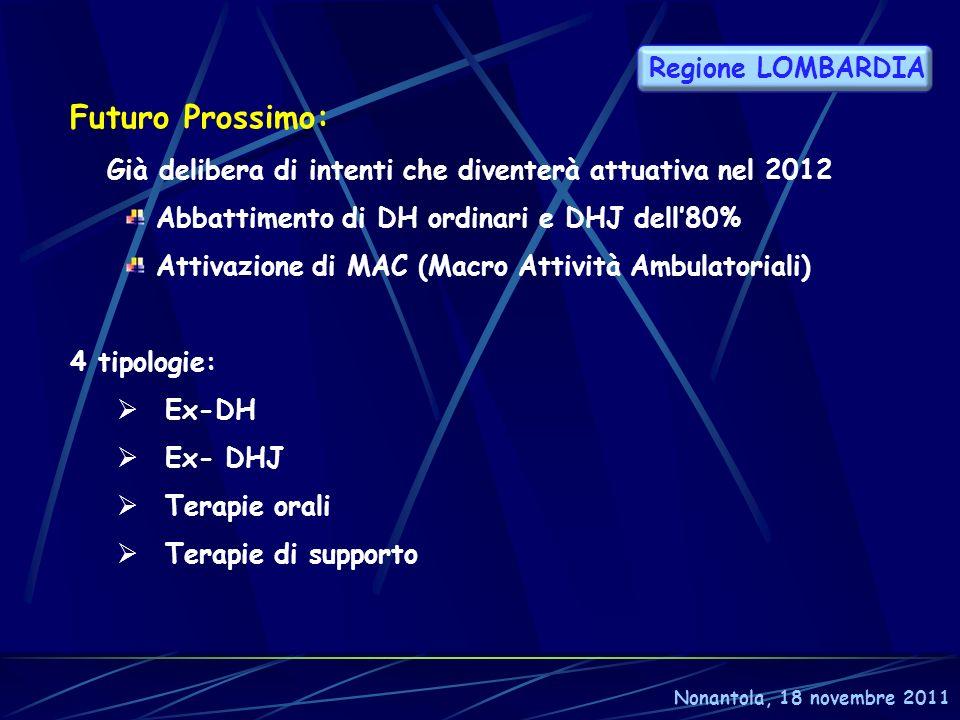 Futuro Prossimo: Già delibera di intenti che diventerà attuativa nel 2012 Abbattimento di DH ordinari e DHJ dell80% Attivazione di MAC (Macro Attività