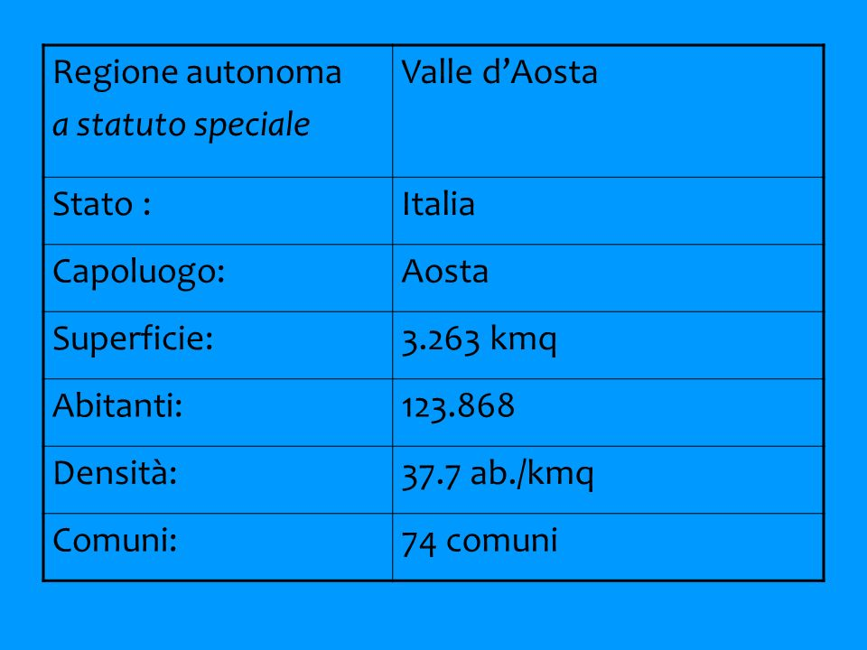 Regione autonoma a statuto speciale Valle dAosta Stato :Italia Capoluogo:Aosta Superficie:3.263 kmq Abitanti:123.868 Densità:37.7 ab./kmq Comuni:74 comuni
