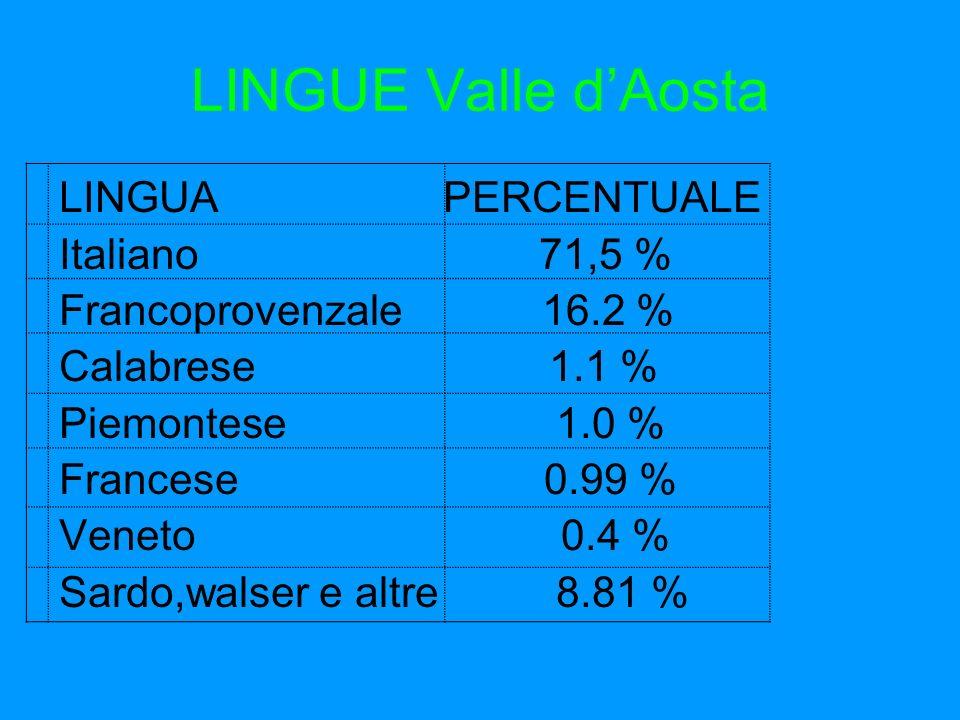 LINGUE Valle dAosta LINGUA PERCENTUALE Italiano 71,5 % Francoprovenzale 16.2 % Calabrese 1.1 % Piemontese 1.0 % Francese 0.99 % Veneto 0.4 % Sardo,wal