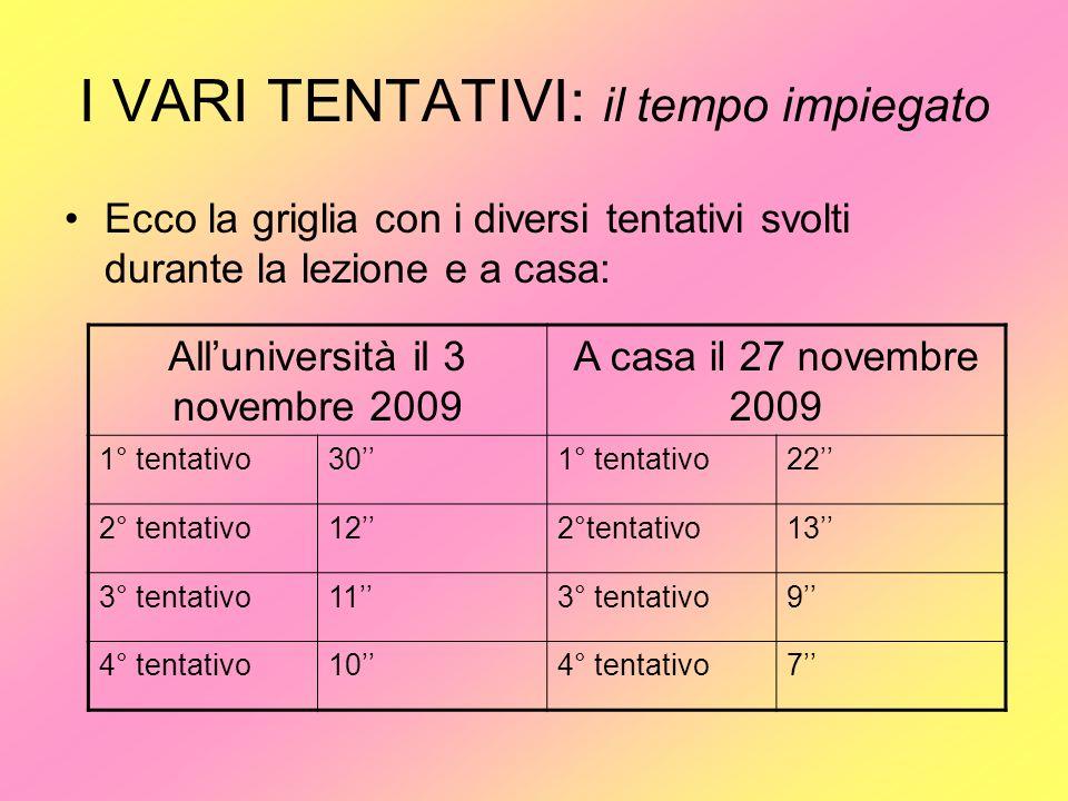 I VARI TENTATIVI: il tempo impiegato Ecco la griglia con i diversi tentativi svolti durante la lezione e a casa: Alluniversità il 3 novembre 2009 A ca