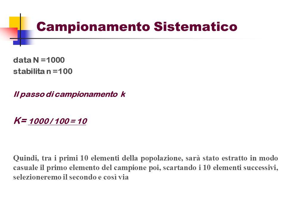 Campionamento Sistematico data N =1000 stabilita n =100 Il passo di campionamento k K= 1000 / 100 = 10 Quindi, tra i primi 10 elementi della popolazio