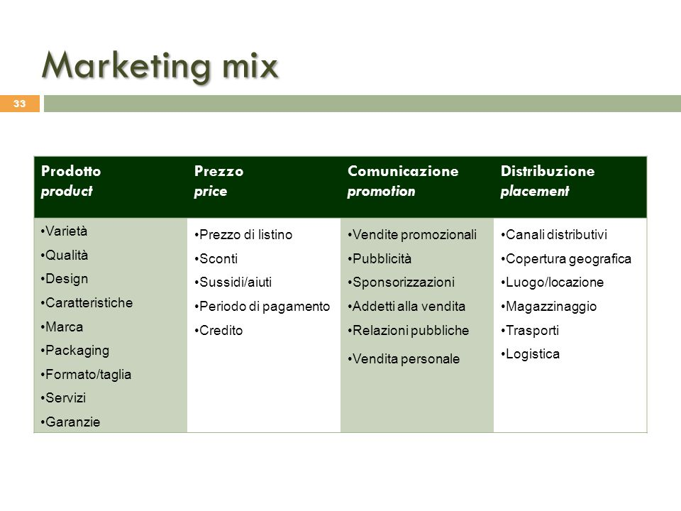 Marketing mix Prodotto product Prezzo price Comunicazione promotion Distribuzione placement Varietà Qualità Design Caratteristiche Marca Packaging For