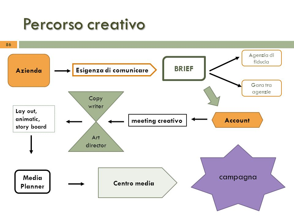Percorso creativo 86 Esigenza di comunicare Azienda meeting creativo Account Lay out, animatic, story board Media Planner BRIEF Agenzia di fiducia Gar