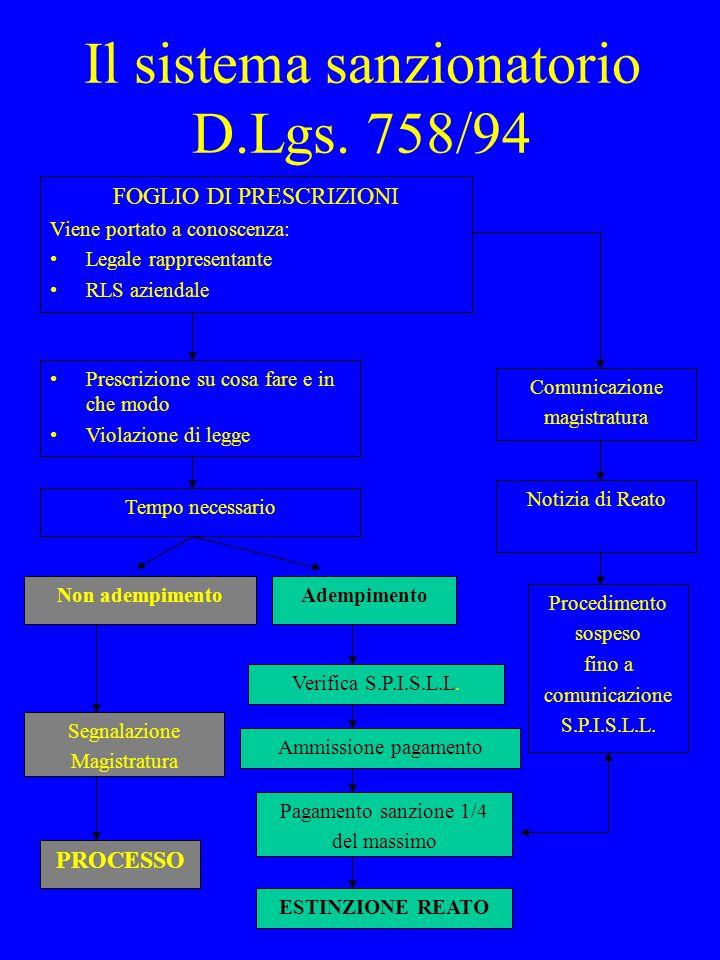 Il sistema sanzionatorio D.Lgs. 758/94 FOGLIO DI PRESCRIZIONI Viene portato a conoscenza: Legale rappresentante RLS aziendale Prescrizione su cosa far
