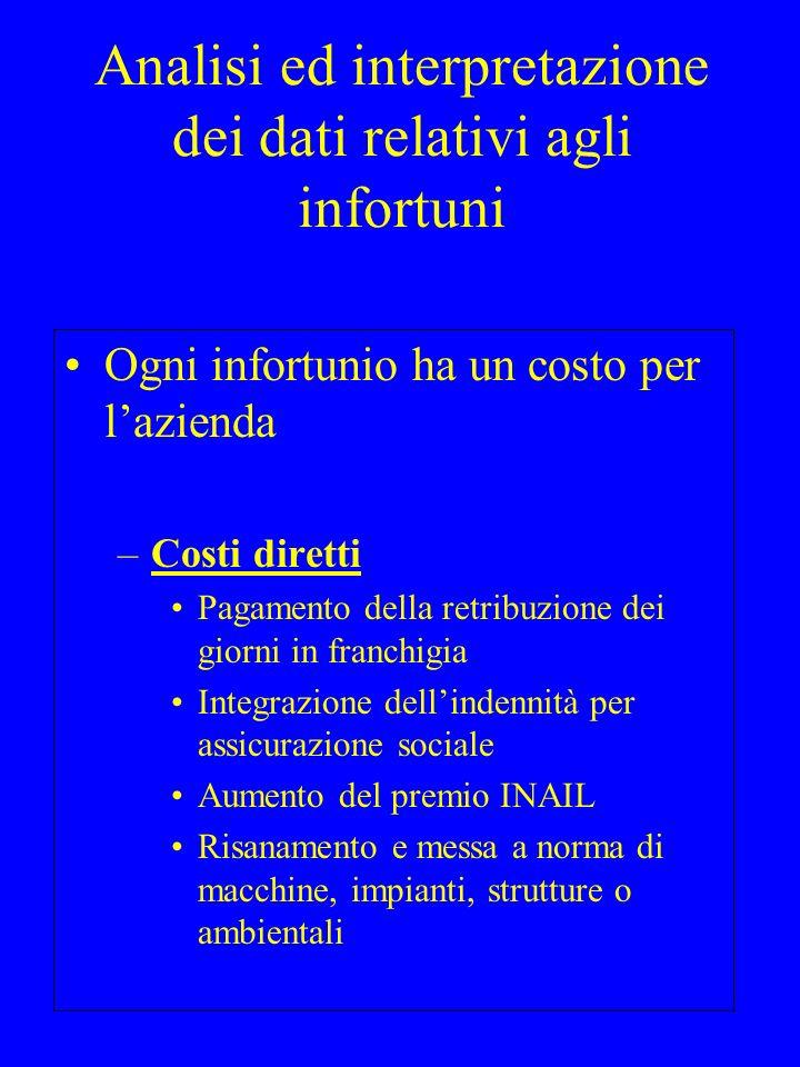 –Costi indiretti Carico amministrativo Minor rendimento complessivo Conflittualità Tempi morti (es.
