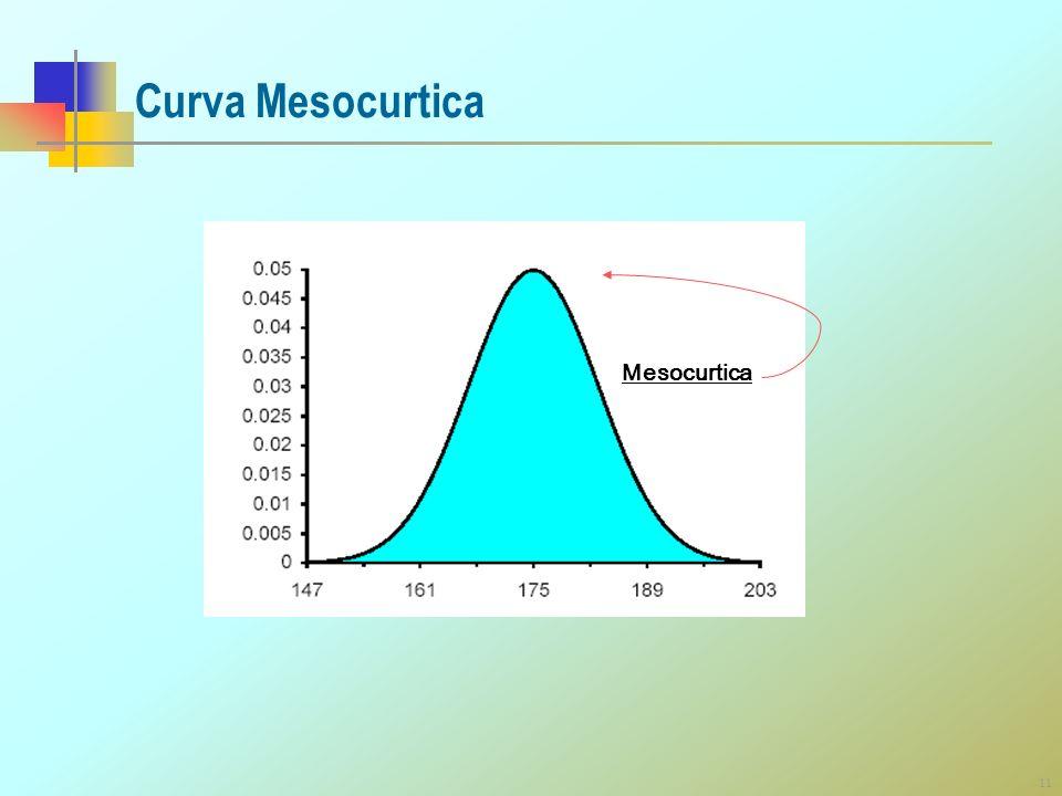 11 Curva Mesocurtica Mesocurtica