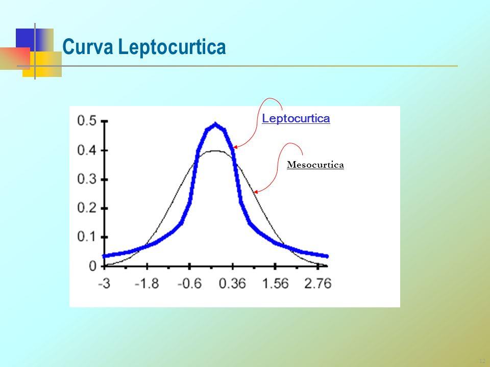 12 Curva Leptocurtica Leptocurtica Mesocurtica