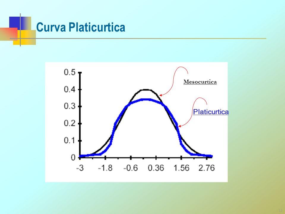 13 Curva Platicurtica Platicurtica Mesocurtica