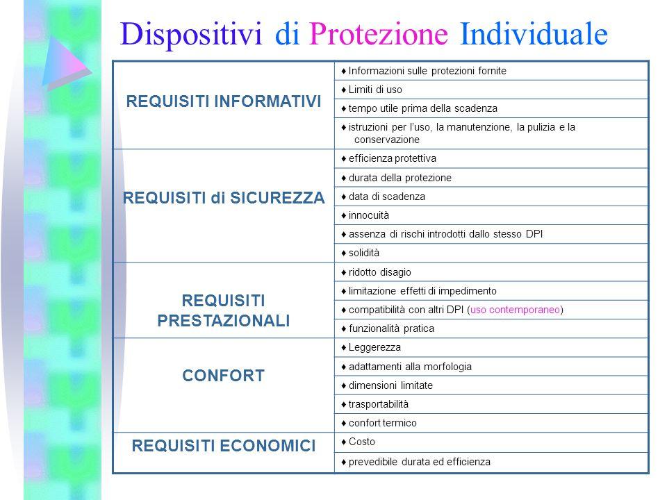Dispositivi di Protezione Individuale REQUISITI INFORMATIVI Informazioni sulle protezioni fornite Limiti di uso tempo utile prima della scadenza istru
