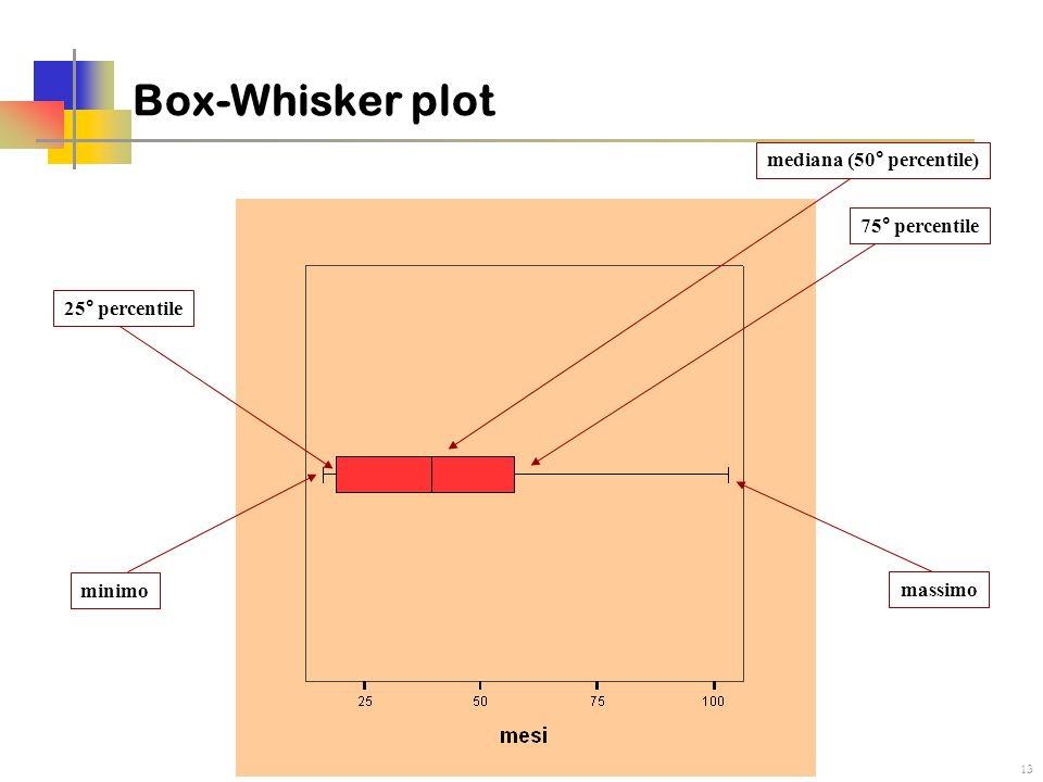 13 Box-Whisker plot minimo massimo 75° percentile 25° percentile mediana (50° percentile)