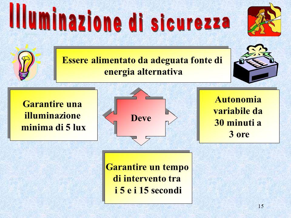15 Deve Essere alimentato da adeguata fonte di energia alternativa Essere alimentato da adeguata fonte di energia alternativa Autonomia variabile da 3