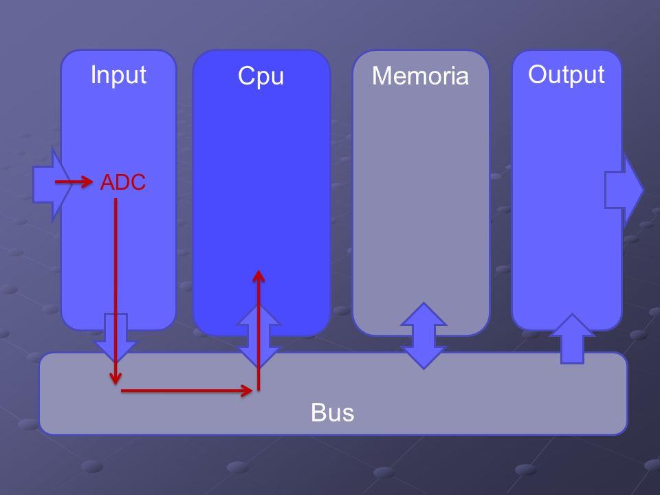 Input Output CpuMemoria Bus ADC