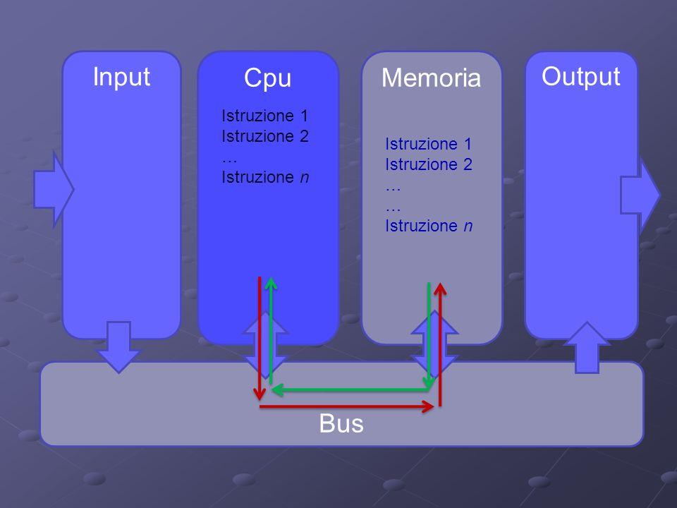 Input Output CpuMemoria Bus Istruzione 1 Istruzione 2 … Istruzione n Istruzione 1 Istruzione 2 … Istruzione n