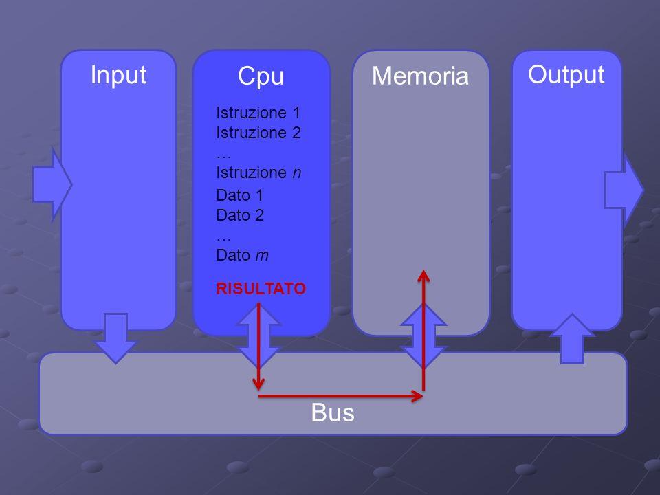 Input Output CpuMemoria Bus Istruzione 1 Istruzione 2 … Istruzione n Dato 1 Dato 2 … Dato m RISULTATO