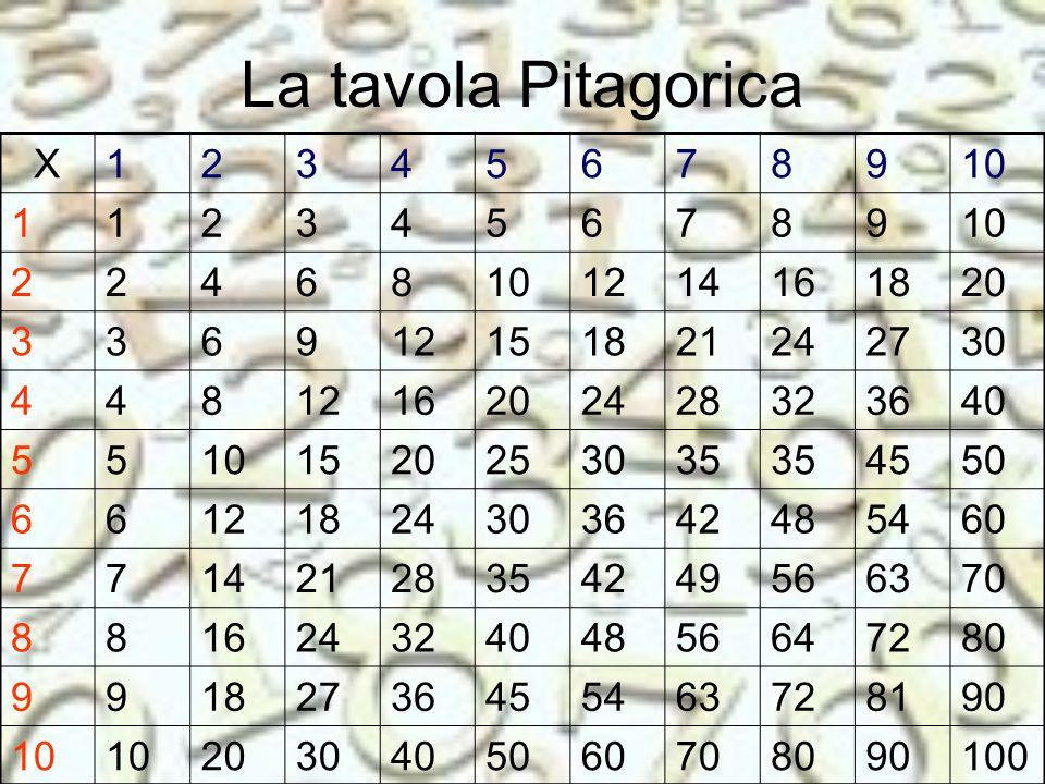 Si chiama tavola pitagorica in quanto i miei discepoli per non fare errori di calcolo nella moltiplicazione e nella divisione utilizzavano questa tavola (o mensa) dedicandone poi il nome al loro maestro.