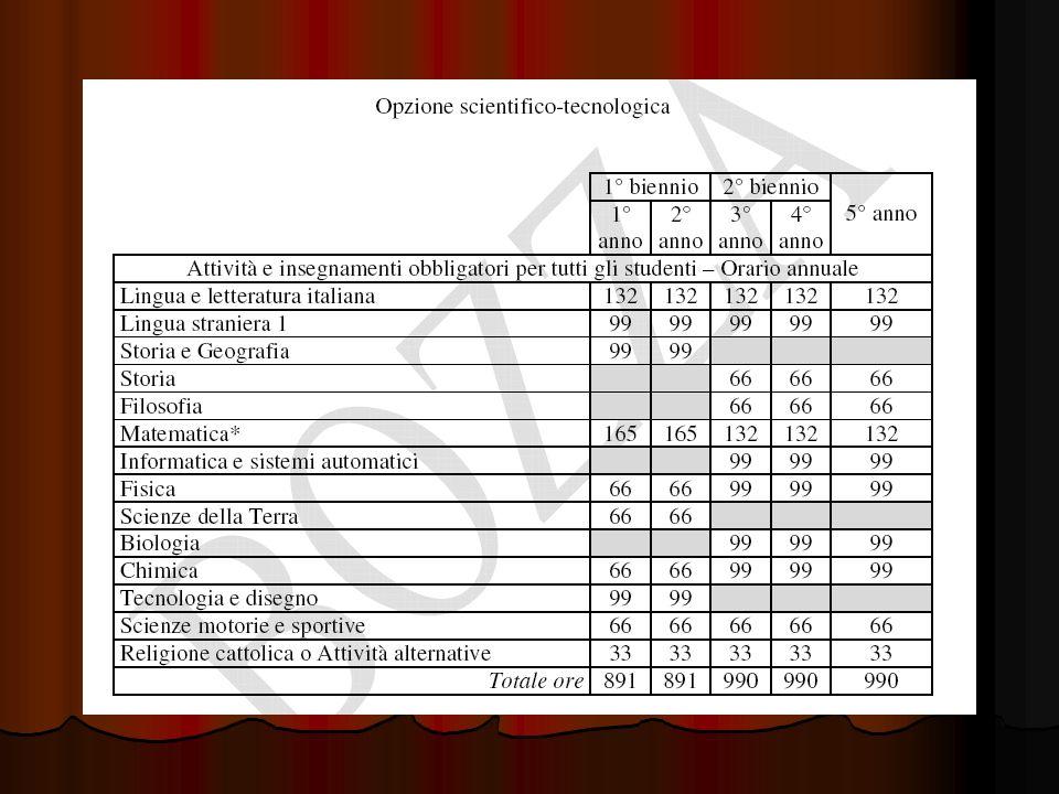 (Liceo linguistico) (Liceo linguistico) 1.