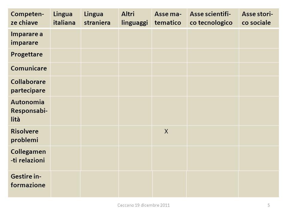 5 Competen- ze chiave Lingua italiana Lingua straniera Altri linguaggi Asse ma- tematico Asse scientifi- co tecnologico Asse stori- co sociale Imparar