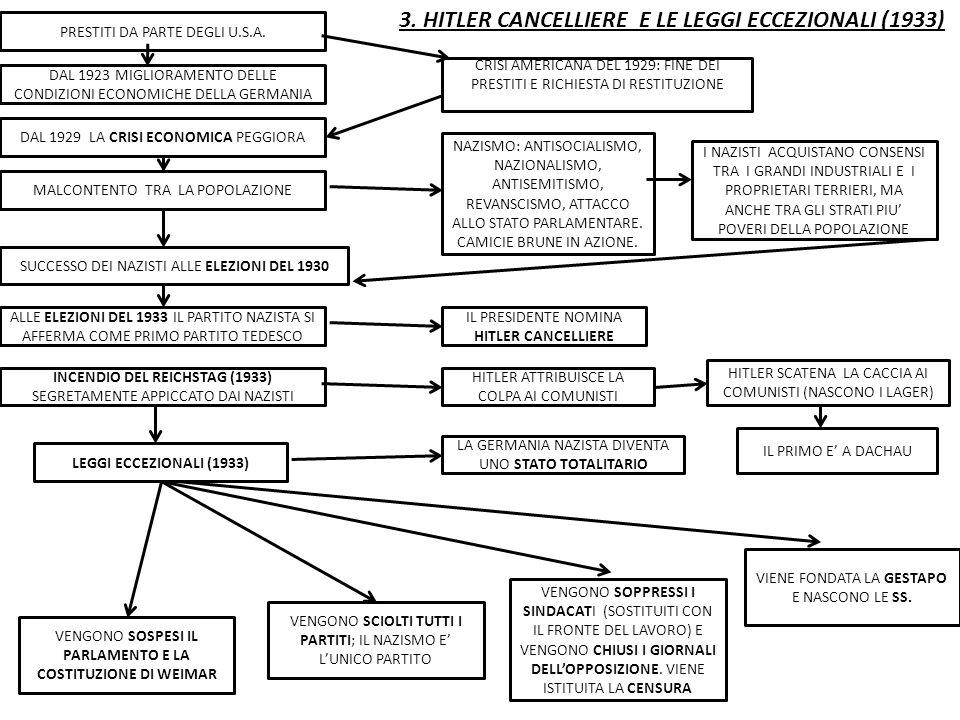 3. HITLER CANCELLIERE E LE LEGGI ECCEZIONALI (1933) DAL 1923 MIGLIORAMENTO DELLE CONDIZIONI ECONOMICHE DELLA GERMANIA PRESTITI DA PARTE DEGLI U.S.A. C