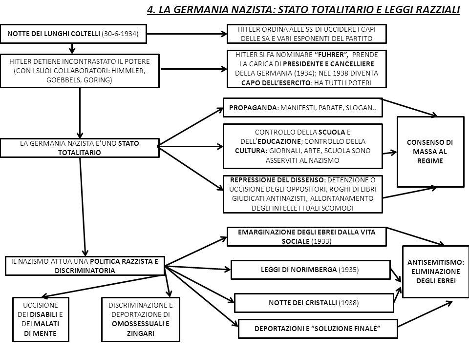 4. LA GERMANIA NAZISTA: STATO TOTALITARIO E LEGGI RAZZIALI NOTTE DEI LUNGHI COLTELLI (30-6-1934) HITLER ORDINA ALLE SS DI UCCIDERE I CAPI DELLE SA E V