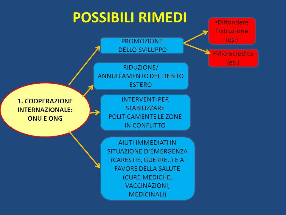 POSSIBILI RIMEDI 1.