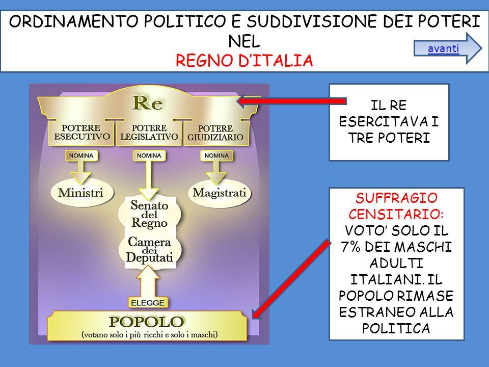 ORDINAMENTO POLITICO E SUDDIVISIONE DEI POTERI NEL REGNO DITALIA SUFFRAGIO CENSITARIO: VOTO SOLO IL 7% DEI MASCHI ADULTI ITALIANI.