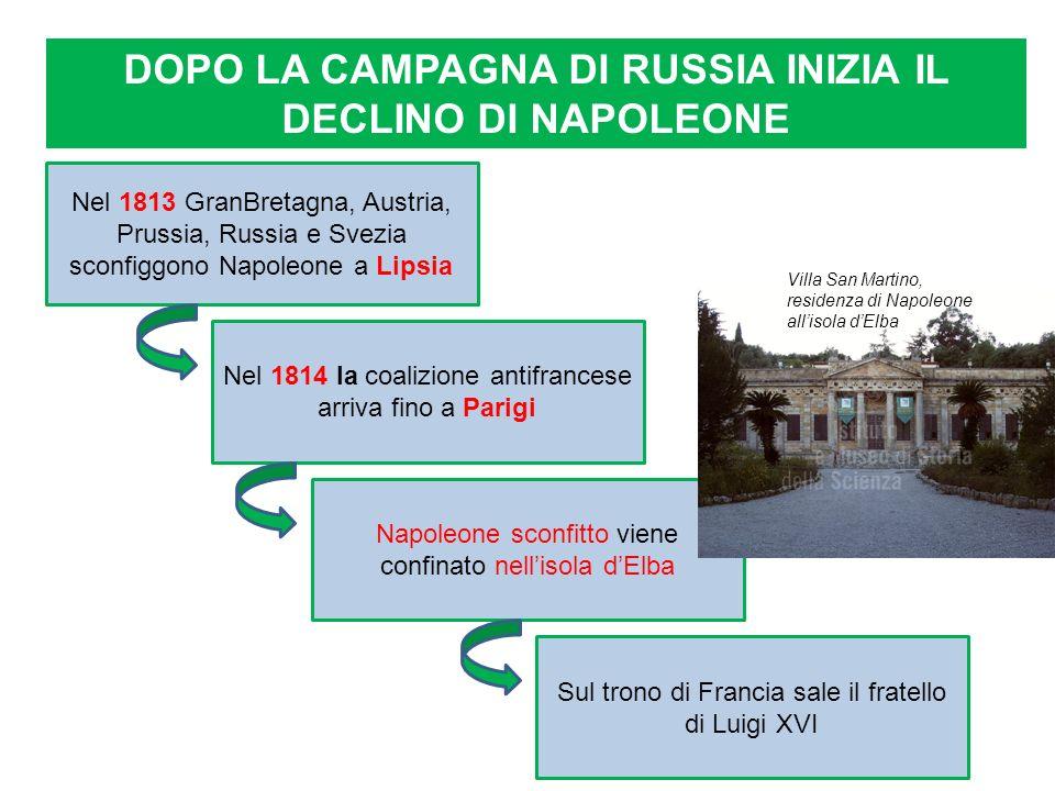 DOPO LA CAMPAGNA DI RUSSIA INIZIA IL DECLINO DI NAPOLEONE Nel 1813 GranBretagna, Austria, Prussia, Russia e Svezia sconfiggono Napoleone a Lipsia Nel