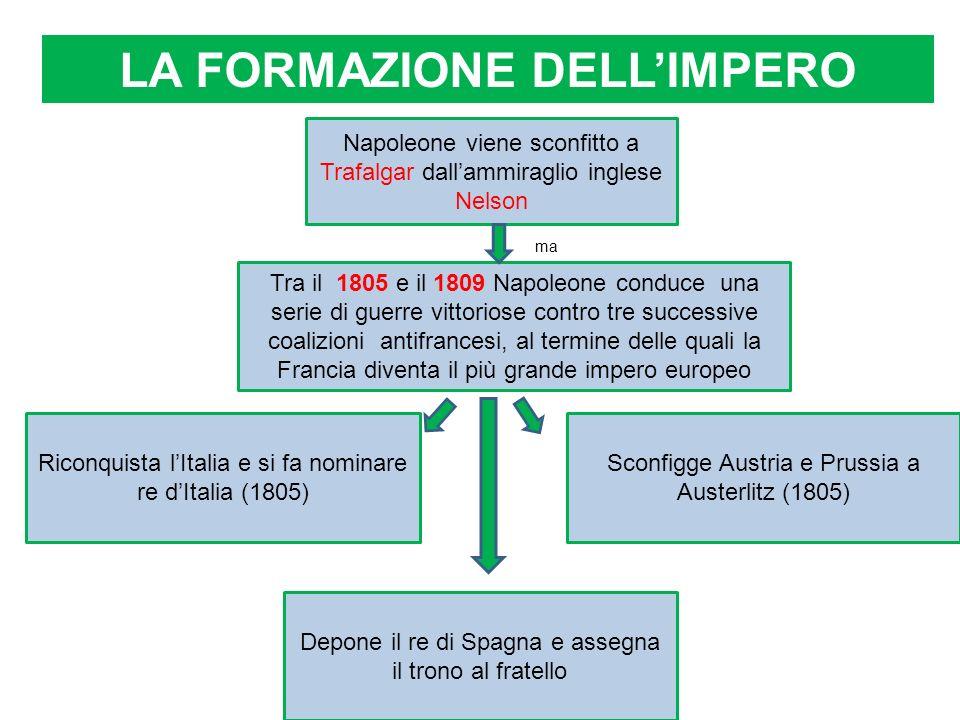 LA FORMAZIONE DELLIMPERO Tra il 1805 e il 1809 Napoleone conduce una serie di guerre vittoriose contro tre successive coalizioni antifrancesi, al term
