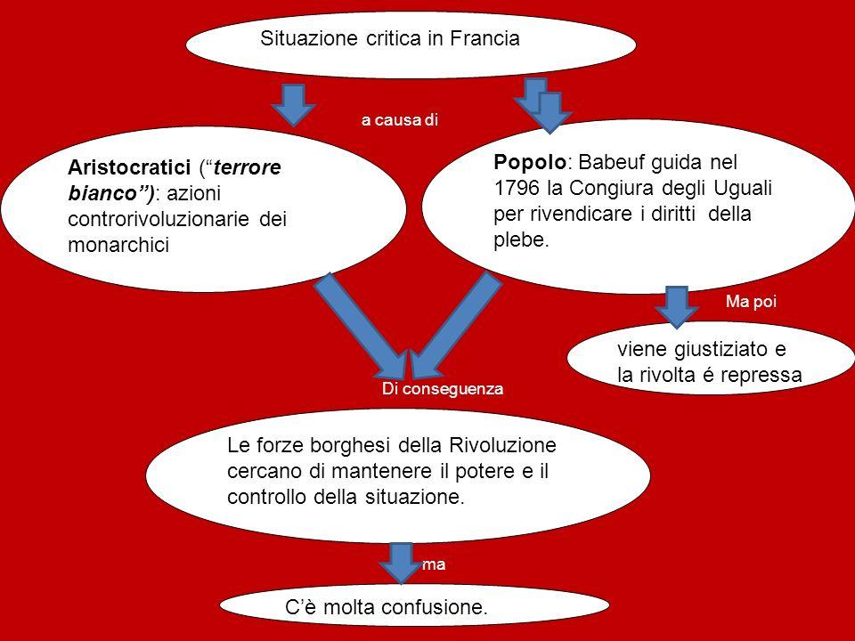 Situazione critica in Francia Aristocratici (terrore bianco): azioni controrivoluzionarie dei monarchici Popolo: Babeuf guida nel 1796 la Congiura deg