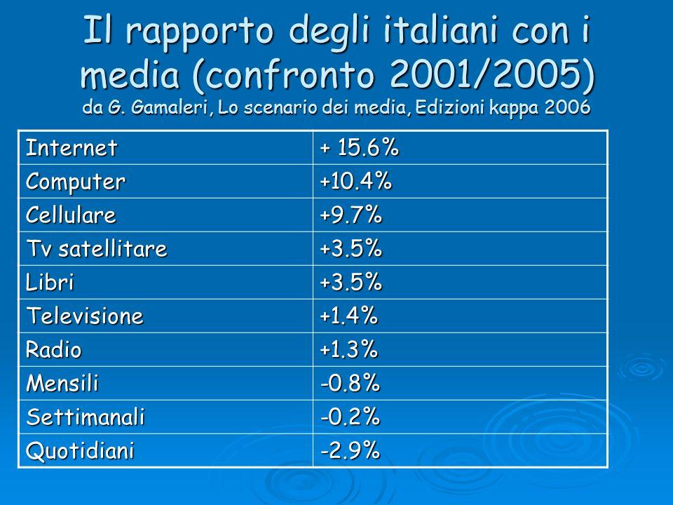 Il rapporto degli italiani con i media (confronto 2001/2005) da G. Gamaleri, Lo scenario dei media, Edizioni kappa 2006 Internet + 15.6% Computer+10.4