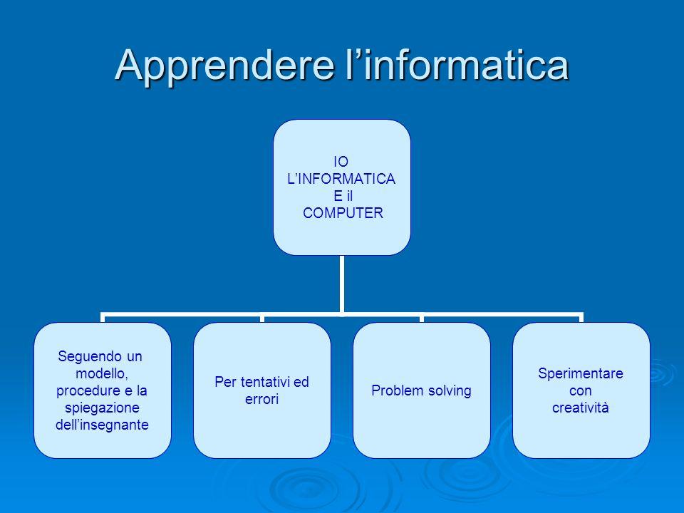 Apprendere linformatica IO LINFORMATICA E il COMPUTER Seguendo un modello, procedure e la spiegazione dellinsegnante Per tentativi ed errori Problem s