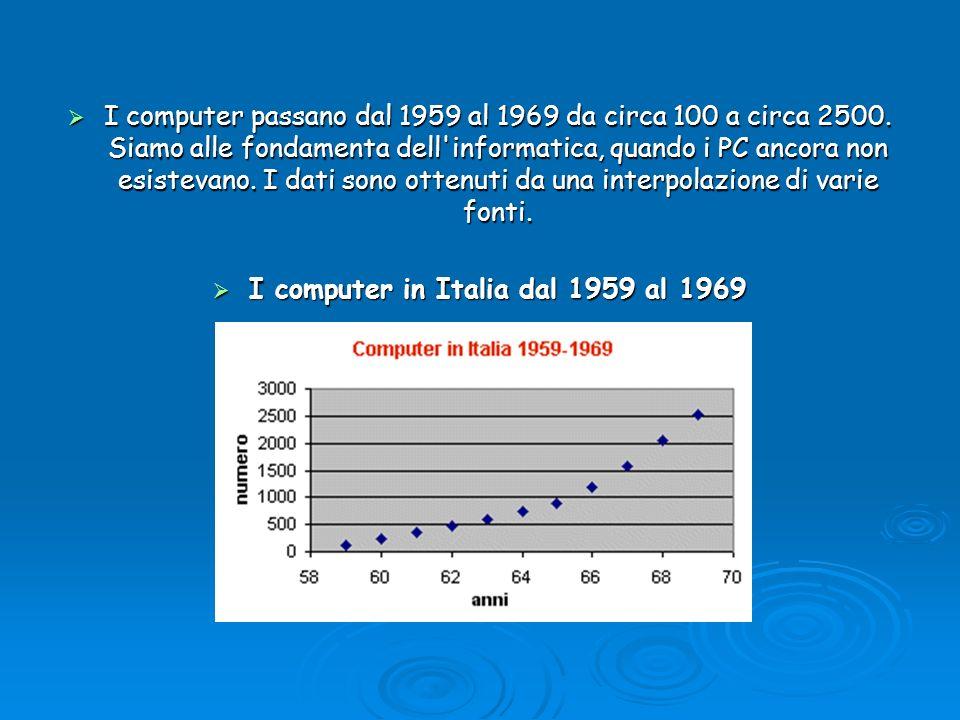 I computer passano dal 1959 al 1969 da circa 100 a circa 2500. Siamo alle fondamenta dell'informatica, quando i PC ancora non esistevano. I dati sono