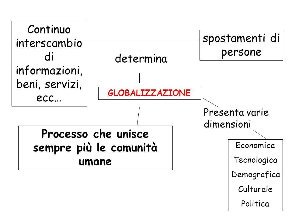 Caratteristiche della globalizzazione economica Libera circolazione dei capitali e creazione di un mercato finanziario mondiale, regolato da grandi istituzioni finanziarie che operano nelle principali Borse Valori, come New York, Londra, Tokyo, Parigi, Francoforte.