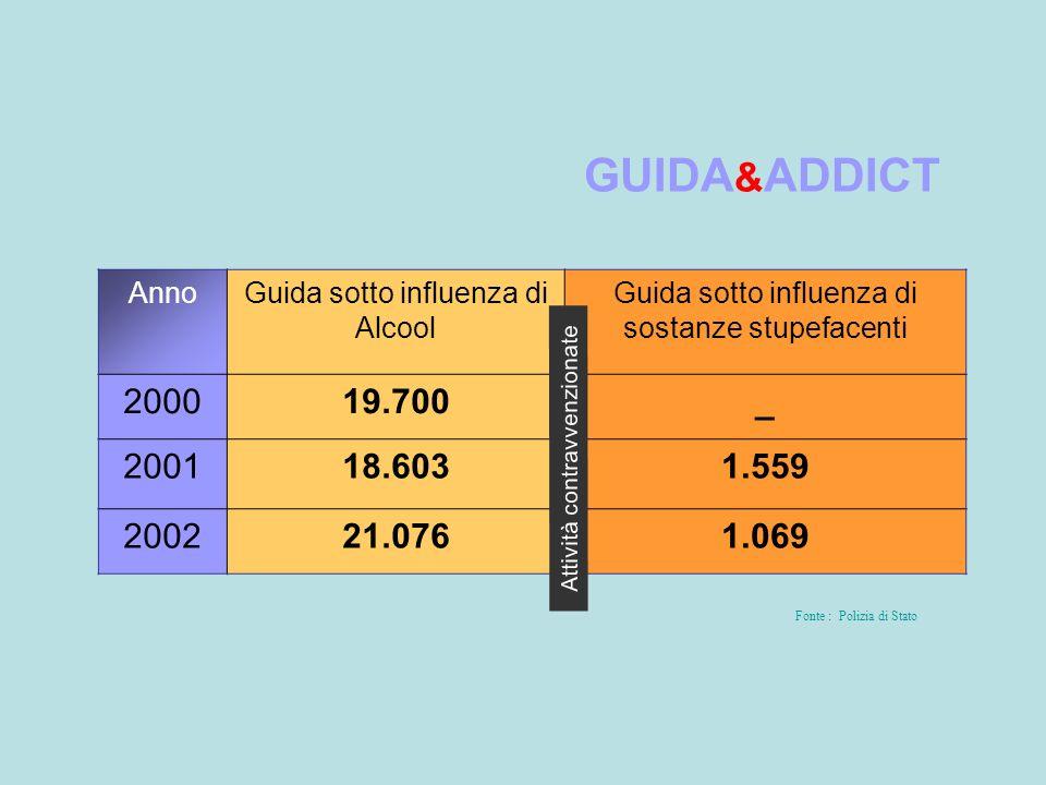 GUIDA & ADDICT Fonte : Polizia di Stato AnnoGuida sotto influenza di Alcool Guida sotto influenza di sostanze stupefacenti 200019.700_ 200118.6031.559