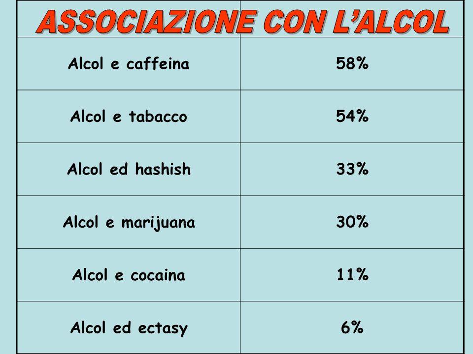 Alcol e caffeina58% Alcol e tabacco54% Alcol ed hashish33% Alcol e marijuana30% Alcol e cocaina11% Alcol ed ectasy6%