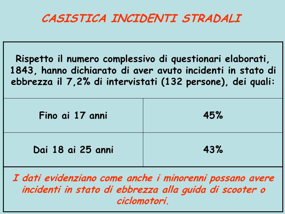 CASISTICA INCIDENTI STRADALI Rispetto il numero complessivo di questionari elaborati, 1843, hanno dichiarato di aver avuto incidenti in stato di ebbre