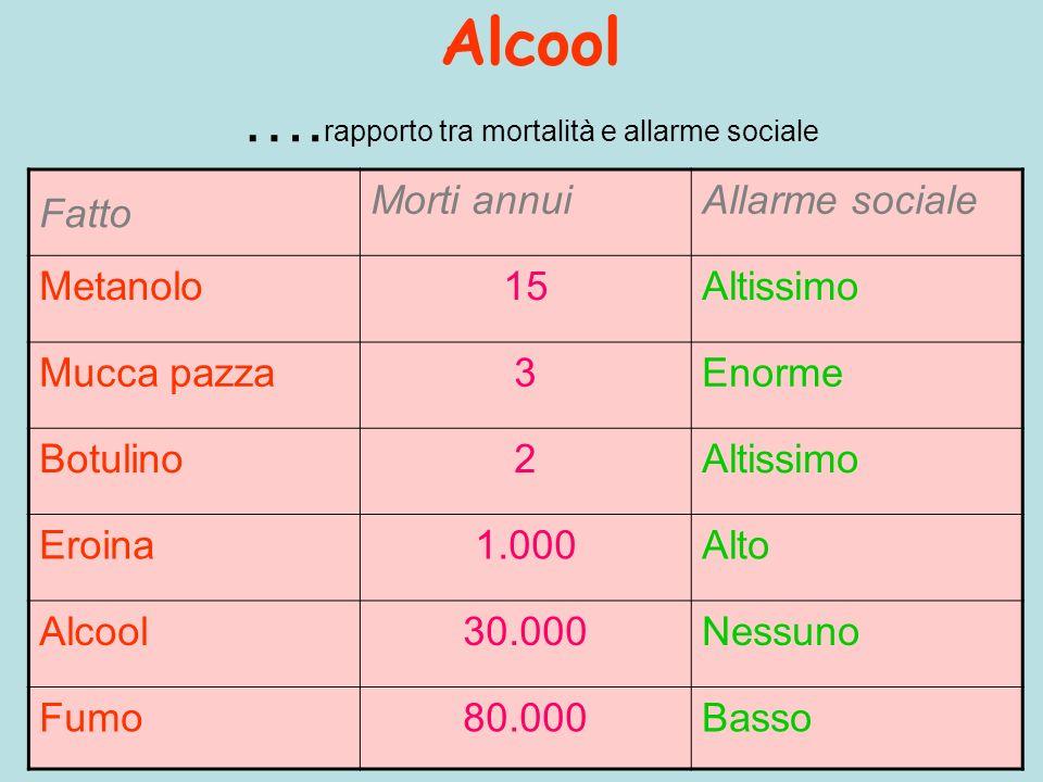 Alcool …. rapporto tra mortalità e allarme sociale Fatto Morti annuiAllarme sociale Metanolo15Altissimo Mucca pazza3Enorme Botulino2Altissimo Eroina1.