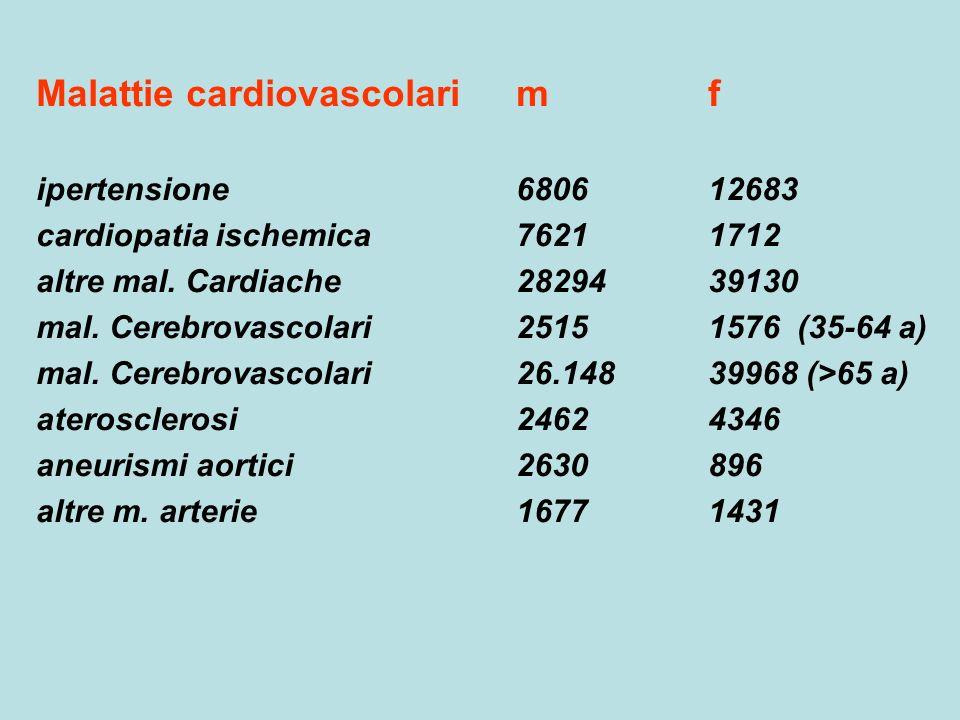 Malattie cardiovascolarim f ipertensione680612683 cardiopatia ischemica76211712 altre mal. Cardiache2829439130 mal. Cerebrovascolari25151576 (35-64 a)