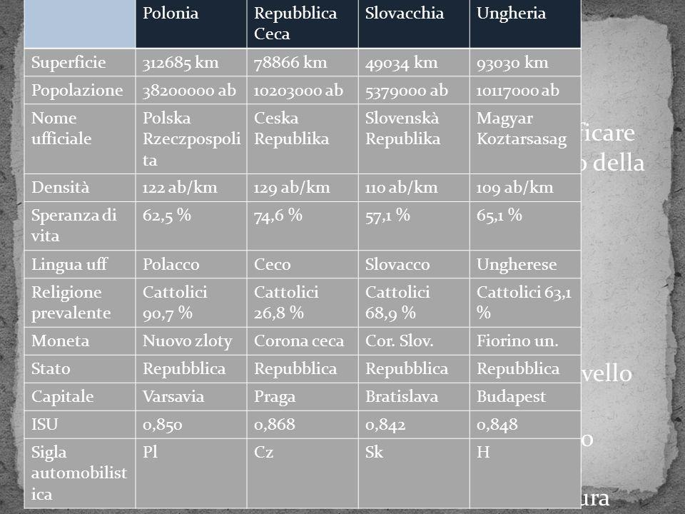 Fate clic per modificare il formato del testo della struttura Secondo livello struttura Terzo livello struttura Quarto livello struttura Quinto livello struttura Sesto livello struttura Settimo livello struttura Ottavo livello struttura Nono livello strutturaFare clic per modificare stili del testo dello schema Secondo livello Terzo livello Quarto livello Quinto livello IL TERRITORIO CONFINI: ovest: Germania – sud-ovest: Austria – sud: Slovenia, Croazia e Serbia – sud-est: Romania – est: Ucraina e Bielorussia – nord-est: il territorio Russo di Kaliningrad e la Lituania CARATTERISTICHE GENERALI: Territorio prevalentemente pianeggiante Territorio interrotto da bassi rilievi Colline numerose Cordone litoraneo Laghi di origine glaciale Mar Baltico