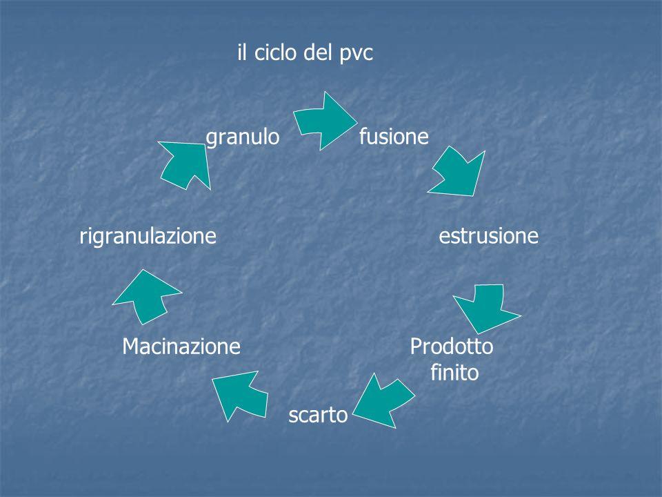 Struttura e organizzazione della ditta Savoldelli bruno titolare Ghigliano franco Respon.