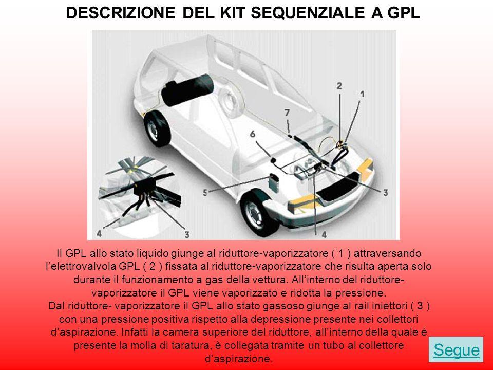 Sistemi ad iniezione sequenziale fasata per GPL: kit motore Segue Il Sistema