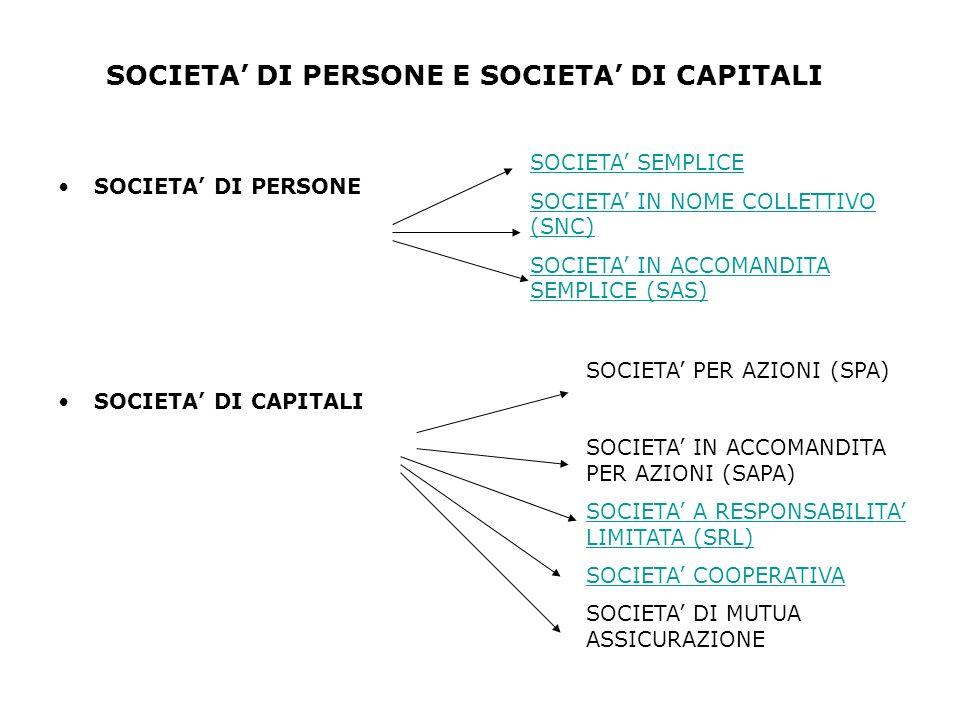 SOCIETA DI PERSONE E SOCIETA DI CAPITALI SOCIETA DI PERSONE SOCIETA DI CAPITALI SOCIETA SEMPLICE SOCIETA IN NOME COLLETTIVO (SNC) SOCIETA IN ACCOMANDITA SEMPLICE (SAS) SOCIETA PER AZIONI (SPA) SOCIETA IN ACCOMANDITA PER AZIONI (SAPA) SOCIETA A RESPONSABILITA LIMITATA (SRL) SOCIETA COOPERATIVA SOCIETA DI MUTUA ASSICURAZIONE