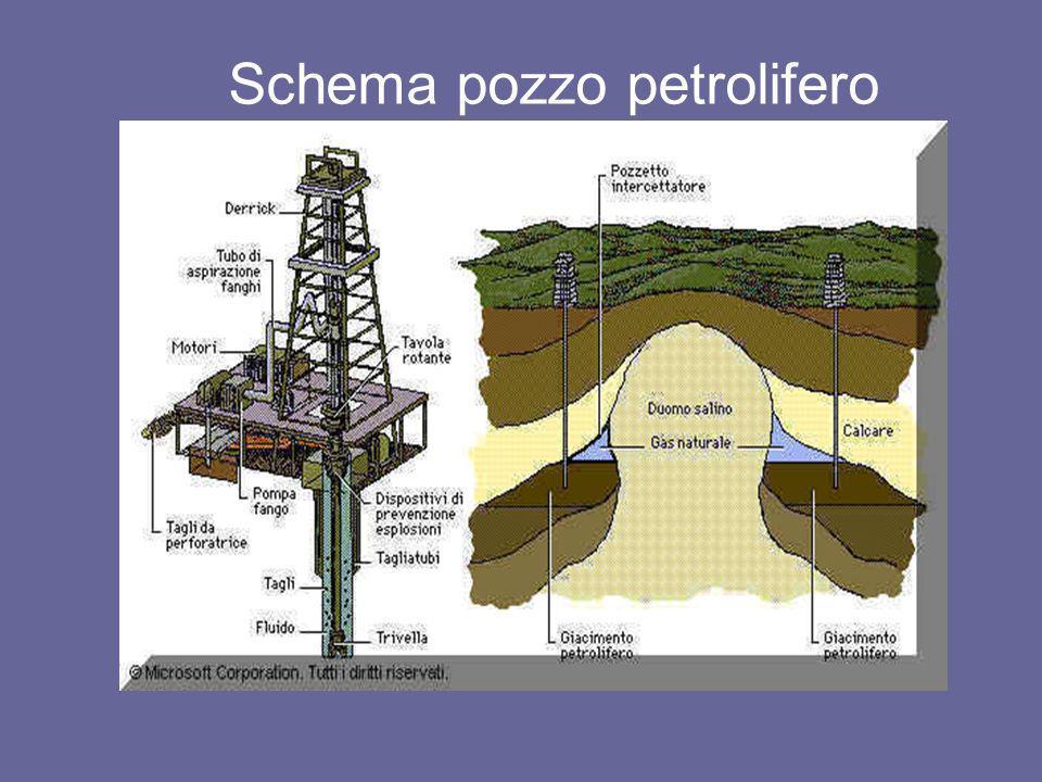 La lavorazione del petrolio Nelle raffinerie il petrolio greggio viene scomposto in diversi prodotti attraverso un processo, detto di distillazione frazionata, basato sul suo graduale riscaldamento.